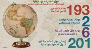صورة كم عدد دول العالم , اكبر واصغر دولة في العالم