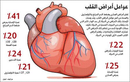 صورة اعراض مرض القلب , الامراض الخطيرة و طرق علاجها