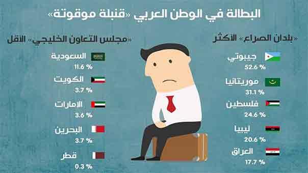 بالصور اسباب البطالة , اسباب وطرق علاج البطاله في الوطن العربي 4420 2