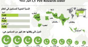 صور كم عدد المسلمين في العالم , تعداد المسلمين في العالم