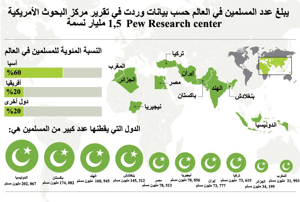 صورة كم عدد المسلمين في العالم , تعداد المسلمين في العالم
